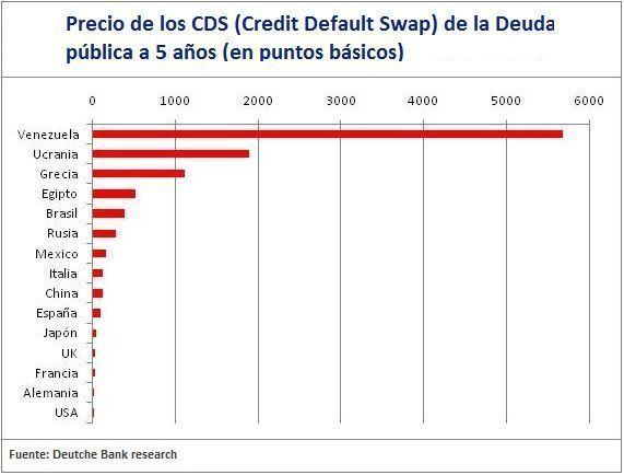 Precios CDS Venezuela deuda pública