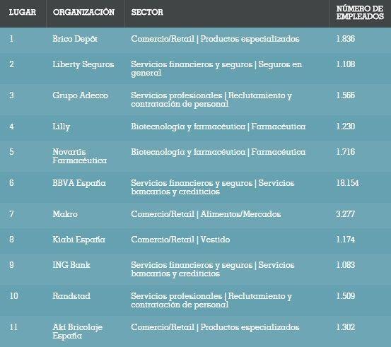 Las mejores empresas para trabajar en espa a en 2016 - Trabajar en facebook espana ...
