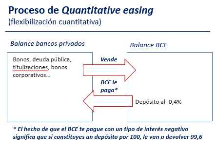 QE proceso