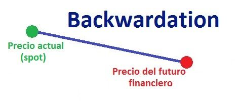 backwardation-futuros