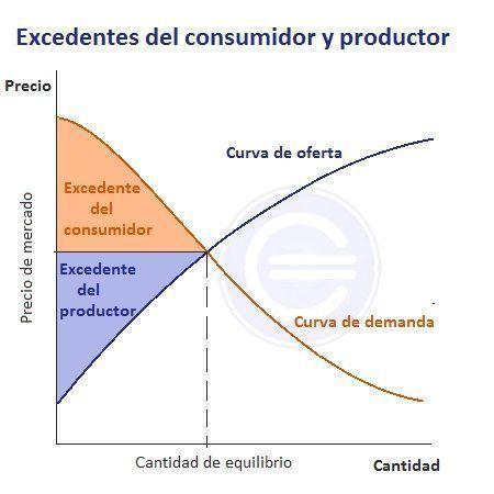 Excedentes del consumidor y productor