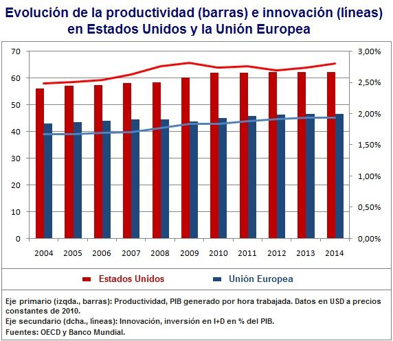Productividad Europa y Estados Unidos