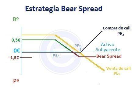 Bear spread bajista - ejemplo