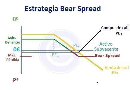 Bear spread bajista