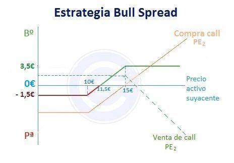 Bull spread alcista - ejemplo