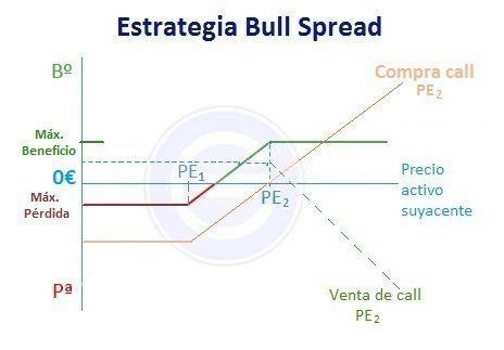 Bull spread alcista