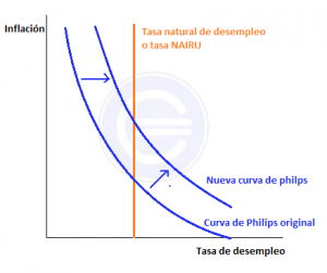 curva-de-philips-2