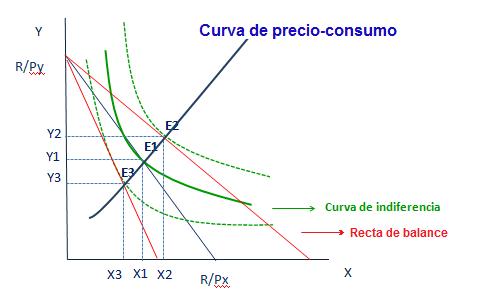 Curva precio-consumo