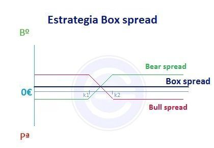 Estrategia box spread