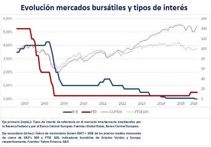 Evolución mercados bursátiles y tipos de interés 2007-2016