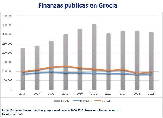 Finanzas públicas Grecia