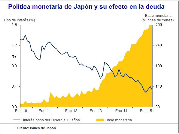 Política monetaria Japón