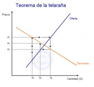 Teorema de la telaraña