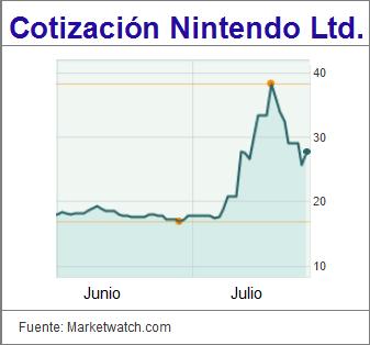 Cotización Nintendo