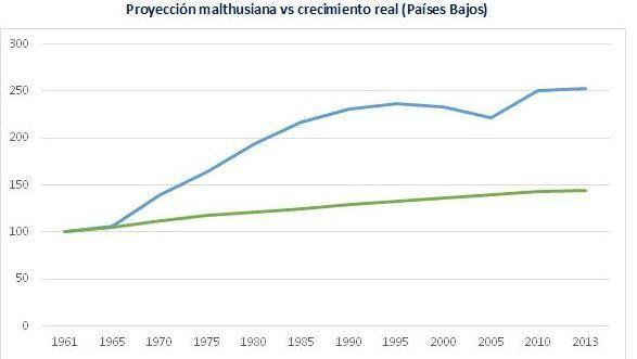 Población y output Holanda_1