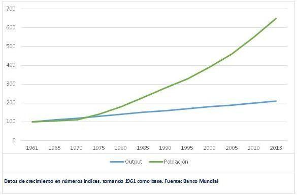 Población y output Holanda_2