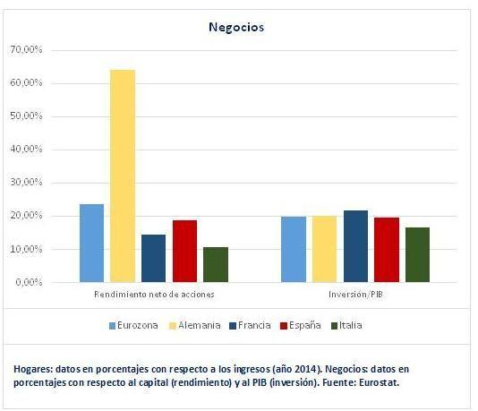 Rendimiento e inversiones europa