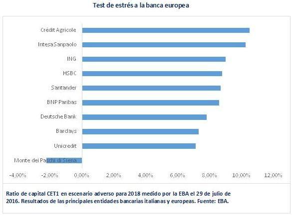 Test de estrés banca europa