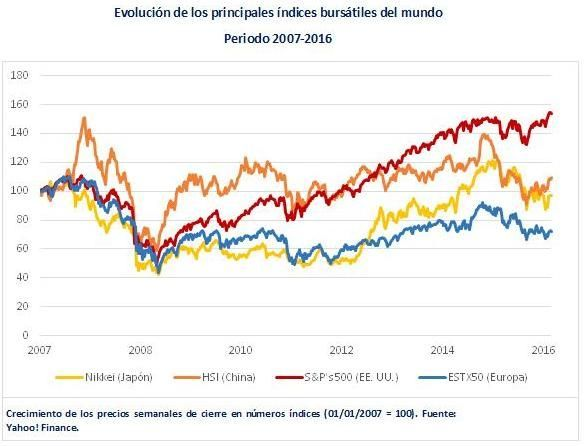 Bolsas mundo_2