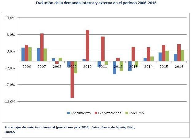 Consumo y exportaciones España