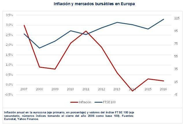 Inflación y bolsas Europa