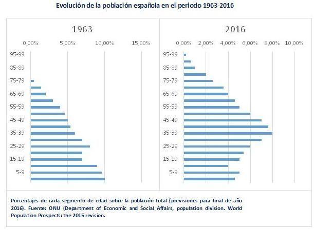 poblacion-espana_2