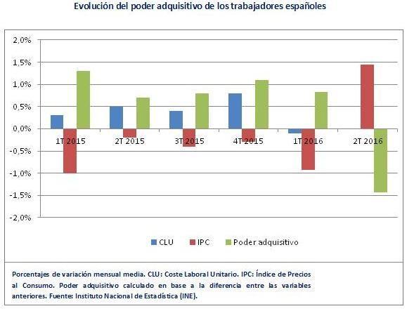 Poder adquisitivo España