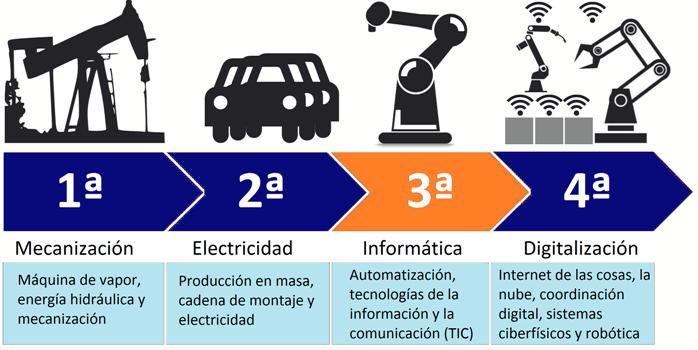 Resultado de imagen de ESQUEMA tres revoluciones industriales