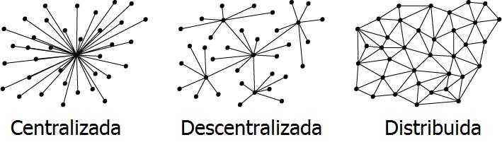 cadenas-de-bloques-centralizadas-descentralizadas-y-distribuidas