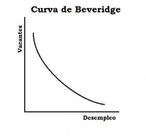 curva-de-beveridge