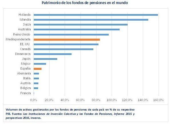 fondos-pensiones