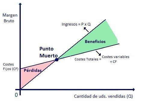 punto-muerto-umbral-de-rentabilidad