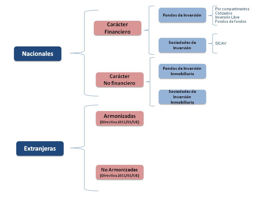 clases-de-instituciones-de-inversion-colectiva-iic