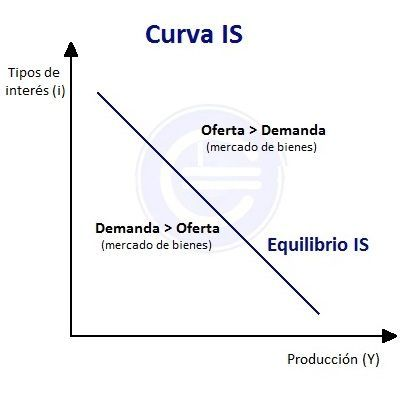 curva-is-grafica