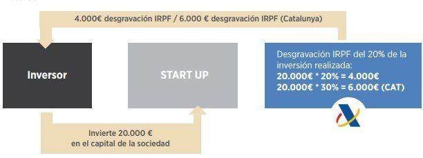 deducciones-fiscales-start-ups-espana