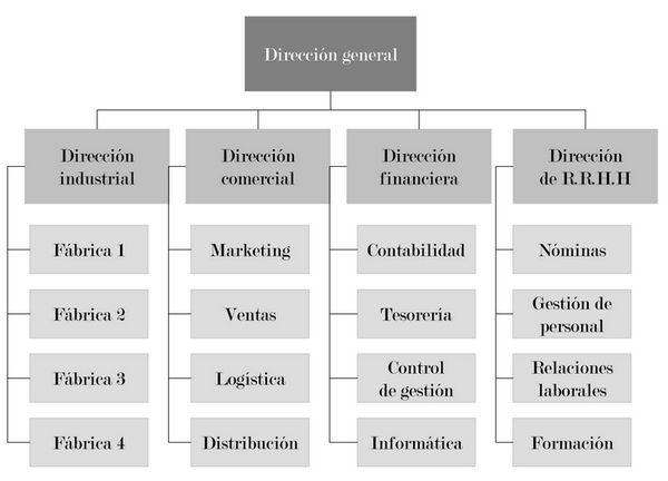 organizacion-centralizada