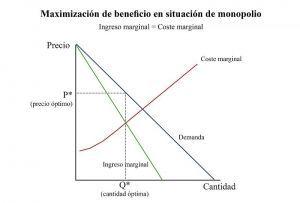 maximizacion-de-beneficio-en-monopolio