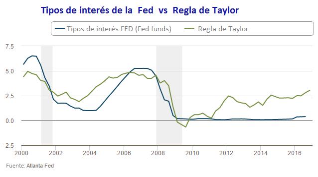 regla-de-taylor-historica-vs-tipos-fed-funds