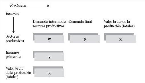 matriz-insumo-producto