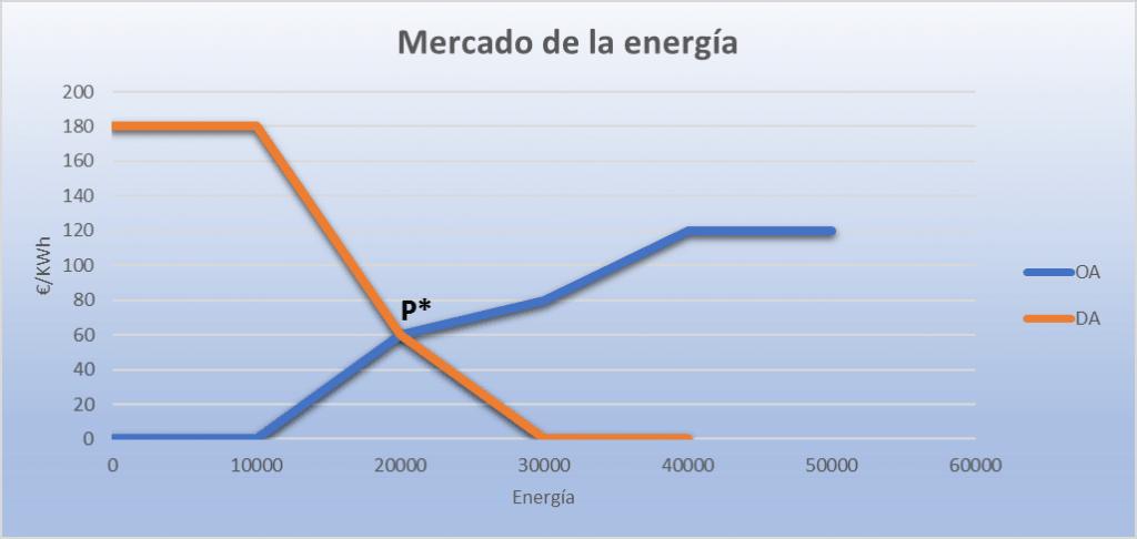 Gráfico mercado energía_economipedia