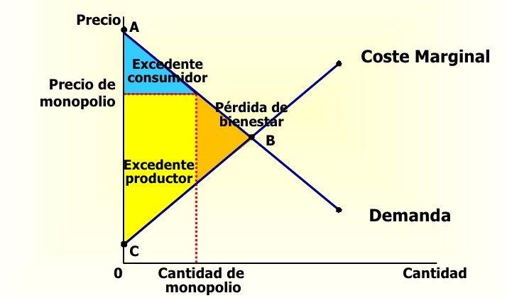 Monopolio Definición Qué Es Y Concepto Economipedia