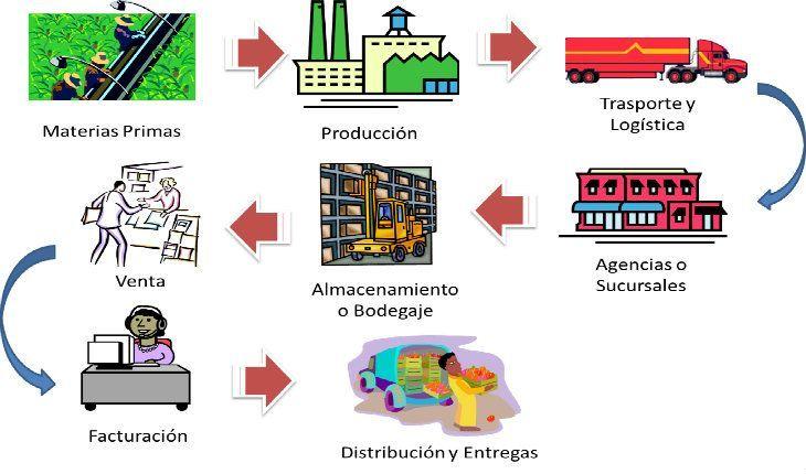 Cadena de suministro definici n qu es y concepto Cuantas materias tiene arquitectura