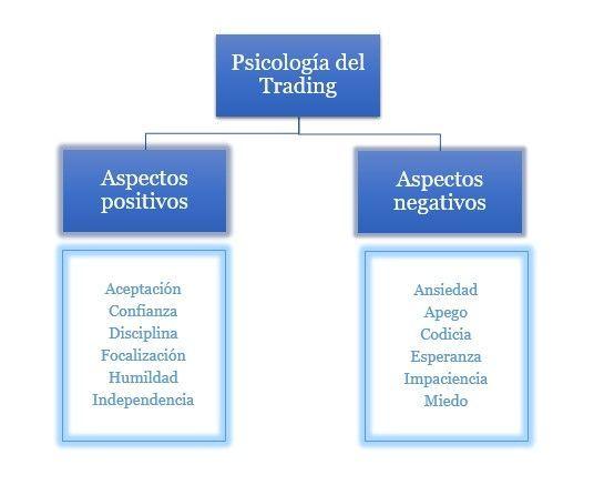Esquema Psicología del Trading
