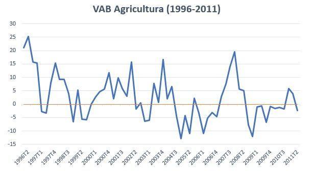 Gross Value Added (GVA) Definition & Analysis