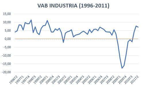 VAB Industria