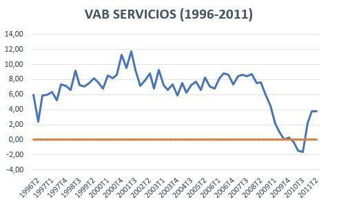 VAB Servicios