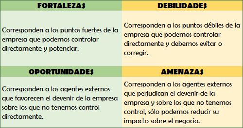 Análisis DAFO. Estudio de mercado