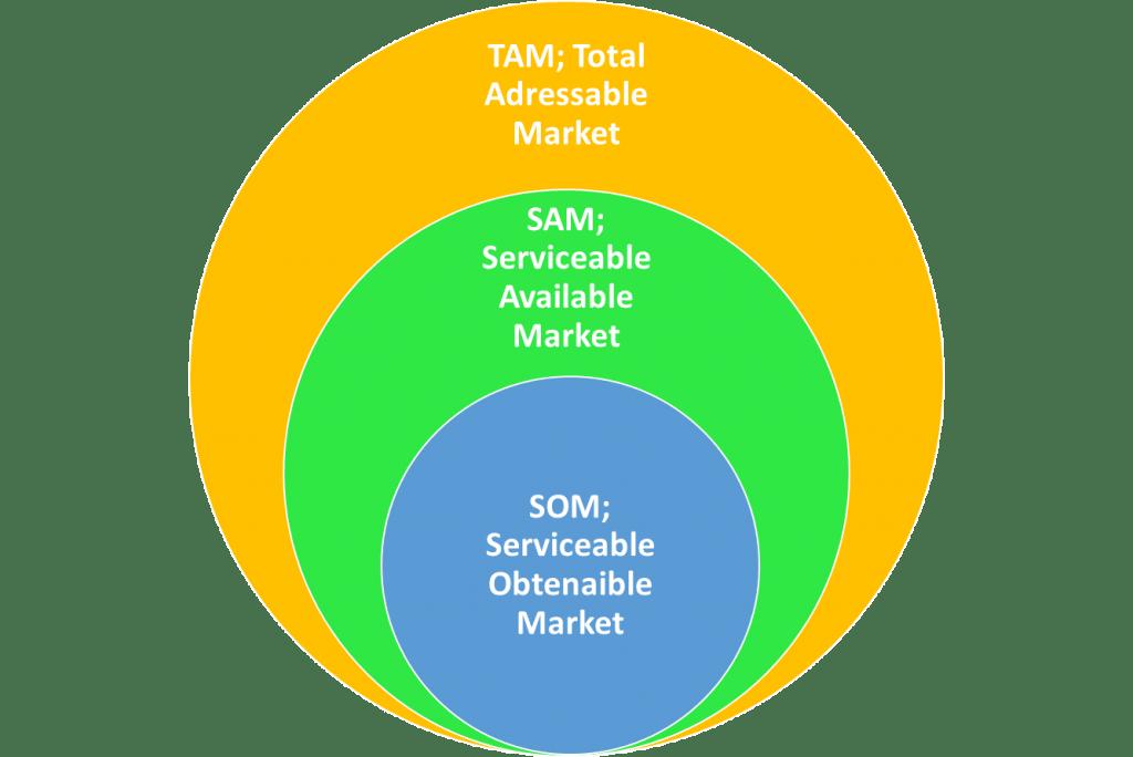 Estudio de mercado TAM-SAM-SOM