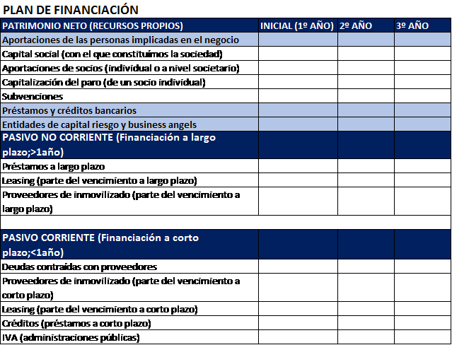 plan económico-financiero