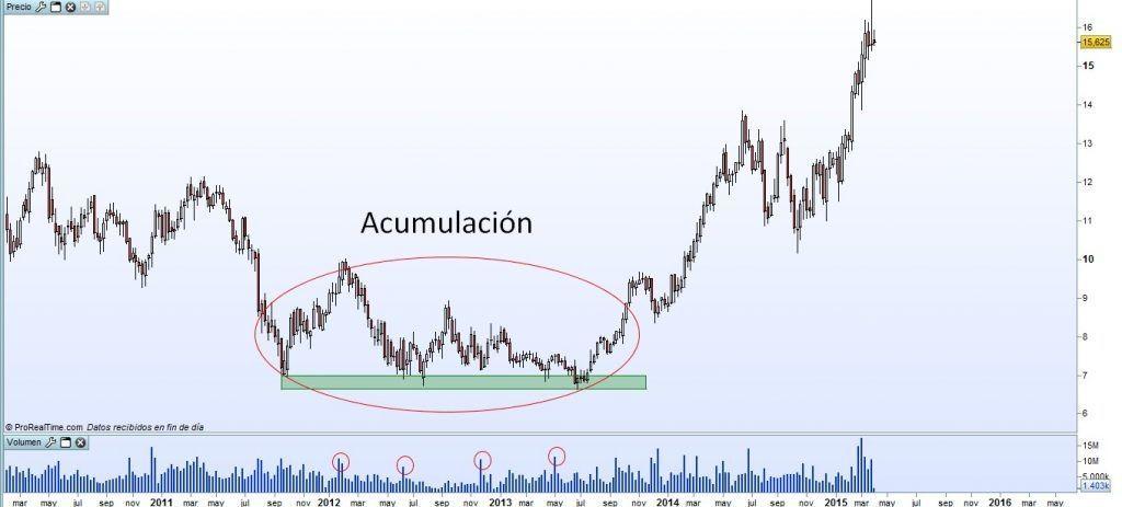 Acumulacion distribucion en forex